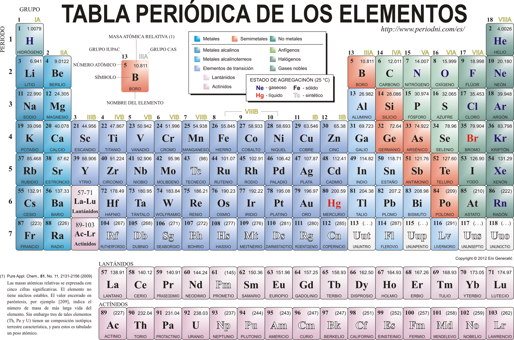 Tabla peridica de elementos vocabulario ingls vocabulary si quieres ver la tabla peridica actualizada aqu te dejo un enlace urtaz