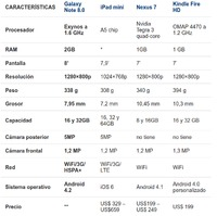 Tabla comparativa: la Galaxy Note 8.0 frente a la iPad mini, la Nexus 7 y la Kindle Fire HD